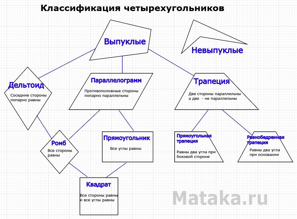 Классификация четырехугольников