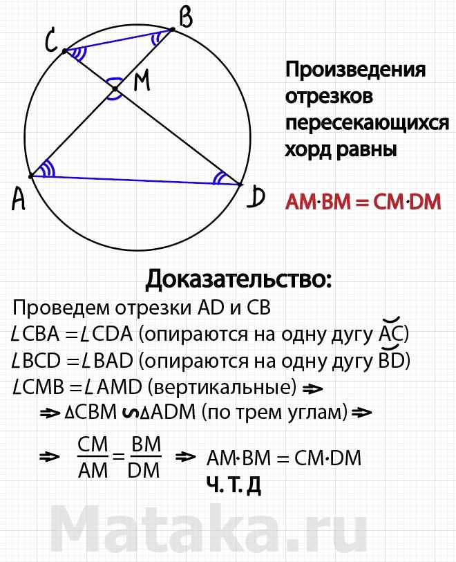 Теорема о пересекающихся хордах