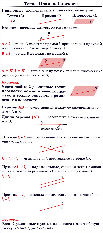 Основные понятия геометрии (7 класс)